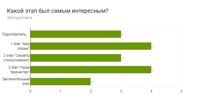 Диаграмма ответов в Формах. Вопрос: Какой этап был самым интересным?. Количество ответов: 4ответа.