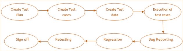 Steps-to-perform-System-Testing.jpg