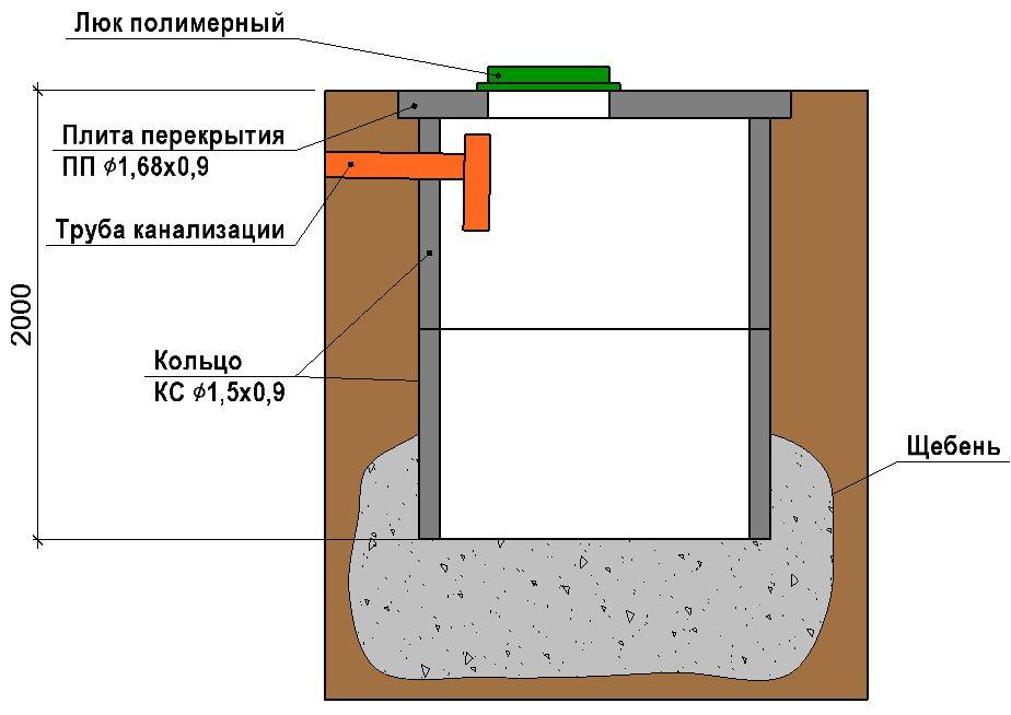 септик для бани без туалета