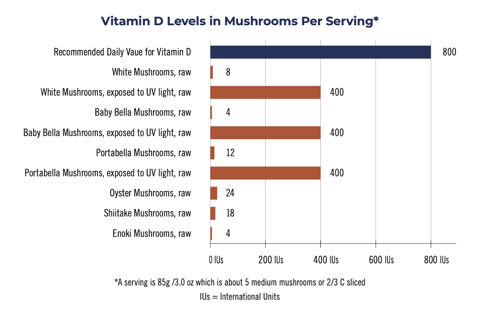 The Top Vitamins & Minerals for Boosting Your Immune System
