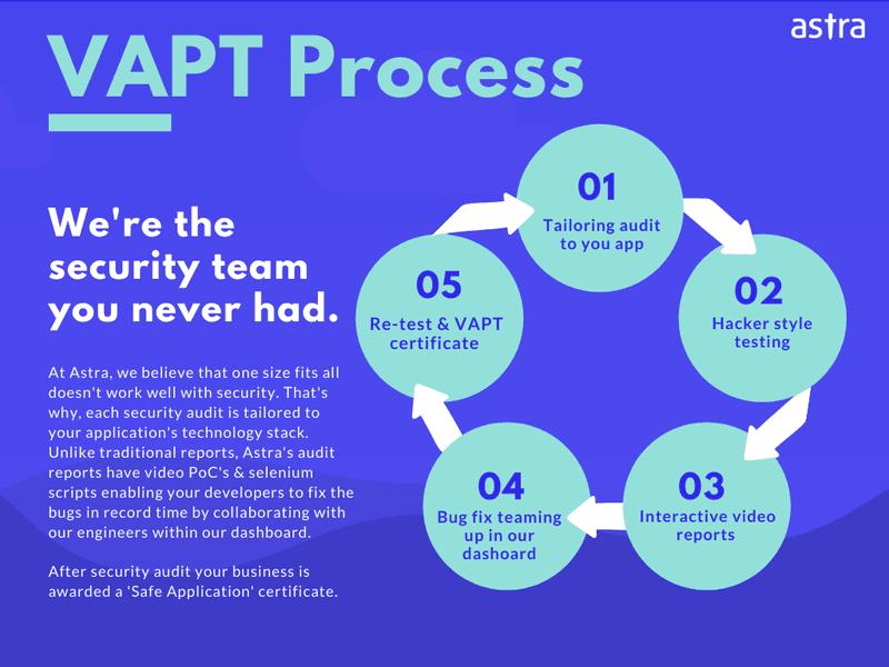 Astra's Website Security Audit Process