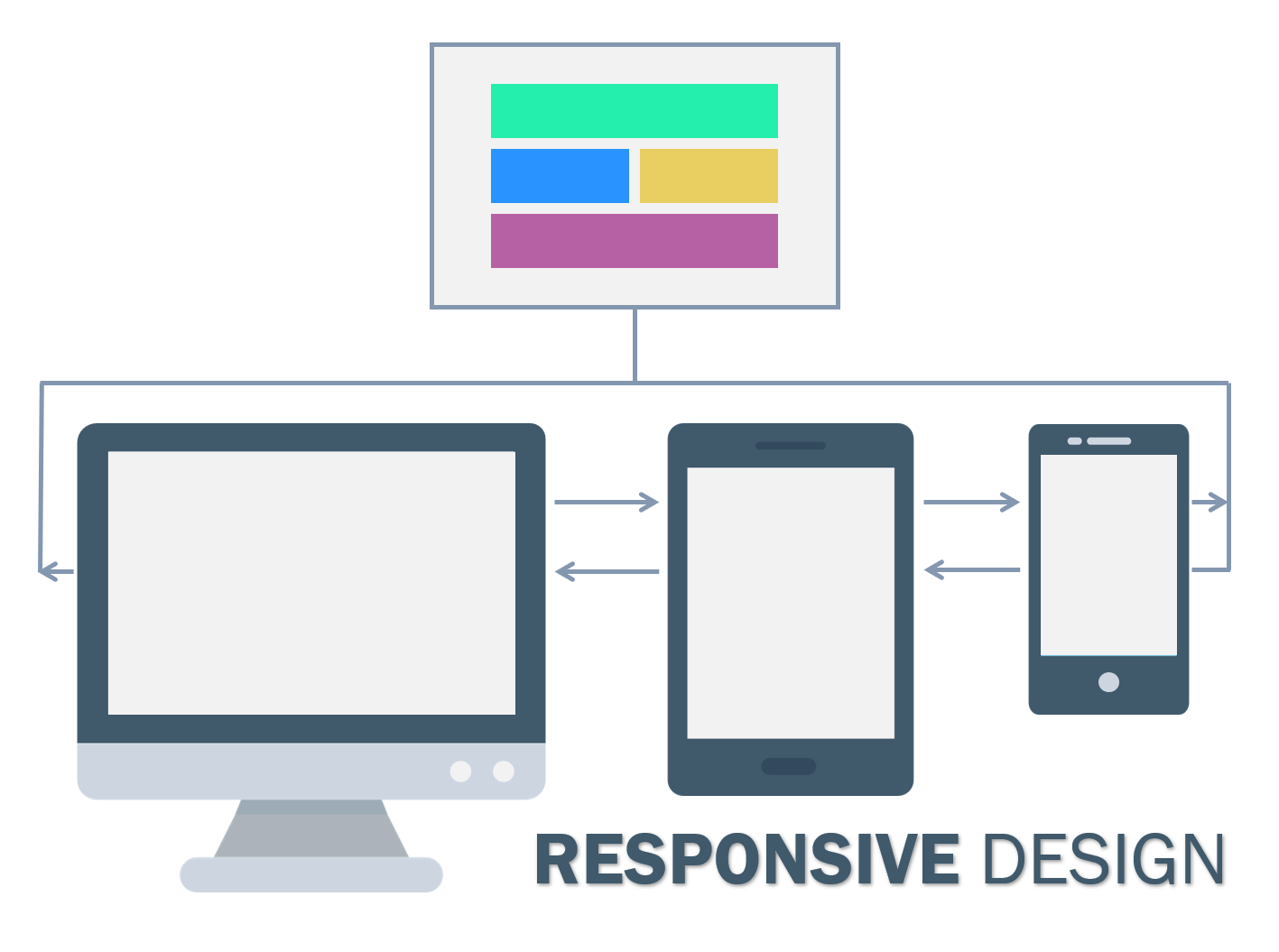 Responsive Design One Codebase Fitting in All Screen Sizes