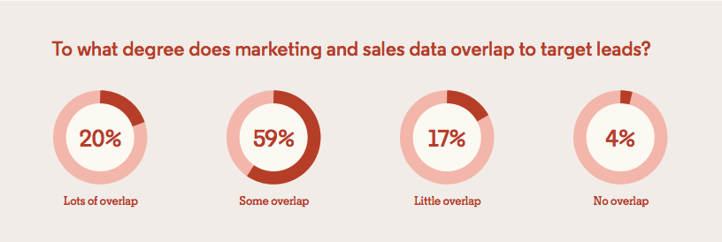 marketing and sales should have more overlapping lead data.