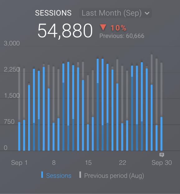 Bar Graph Visualization
