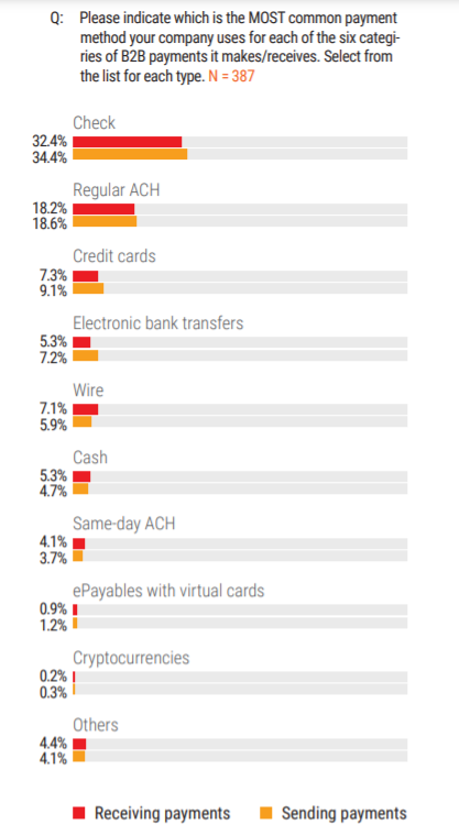 mastercard b2b payments tipping point