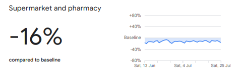supermarket and pharmacy trends