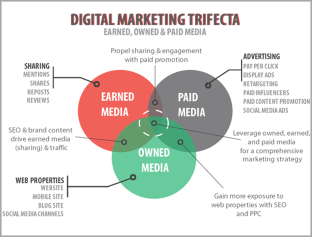 digital-marketing-trifecta