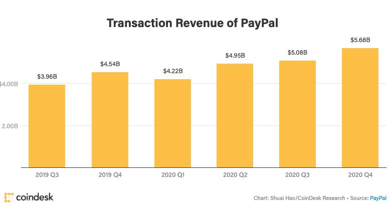 Receita do PayPal por trimestre. Fonte: Coindesk.