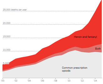 A visual graph depicting the high amount of deaths per year caused by heroin addiction.