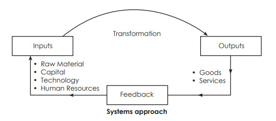The Systems Theory of Organization