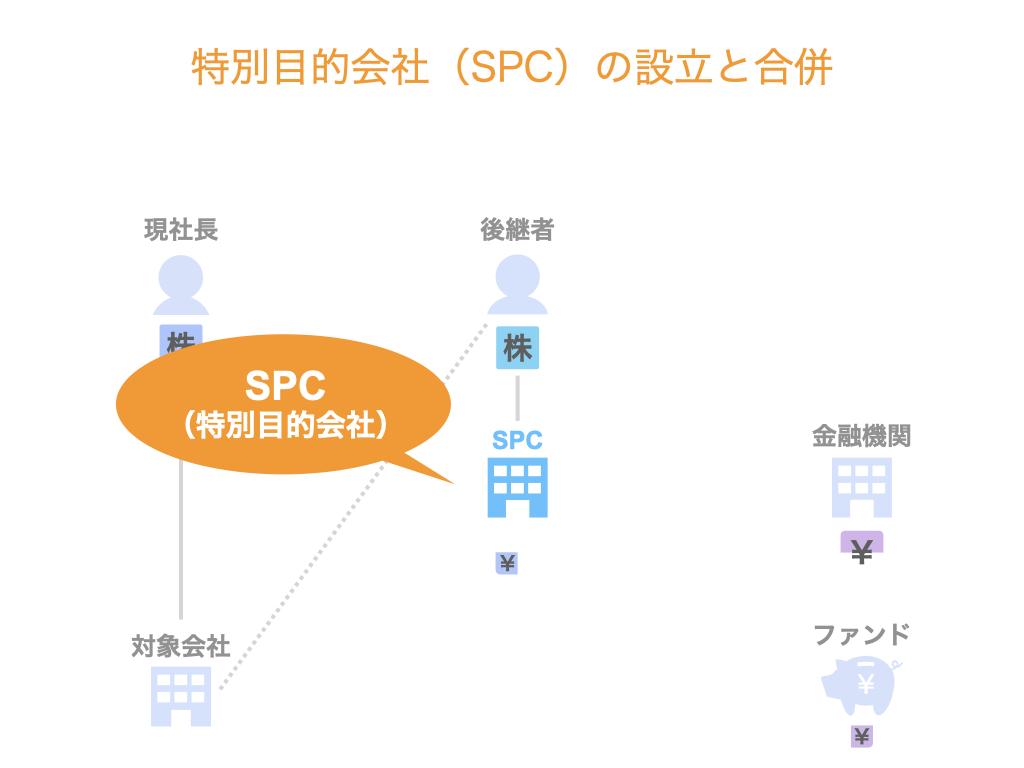 特別目的会社(SPC)の設立と合併