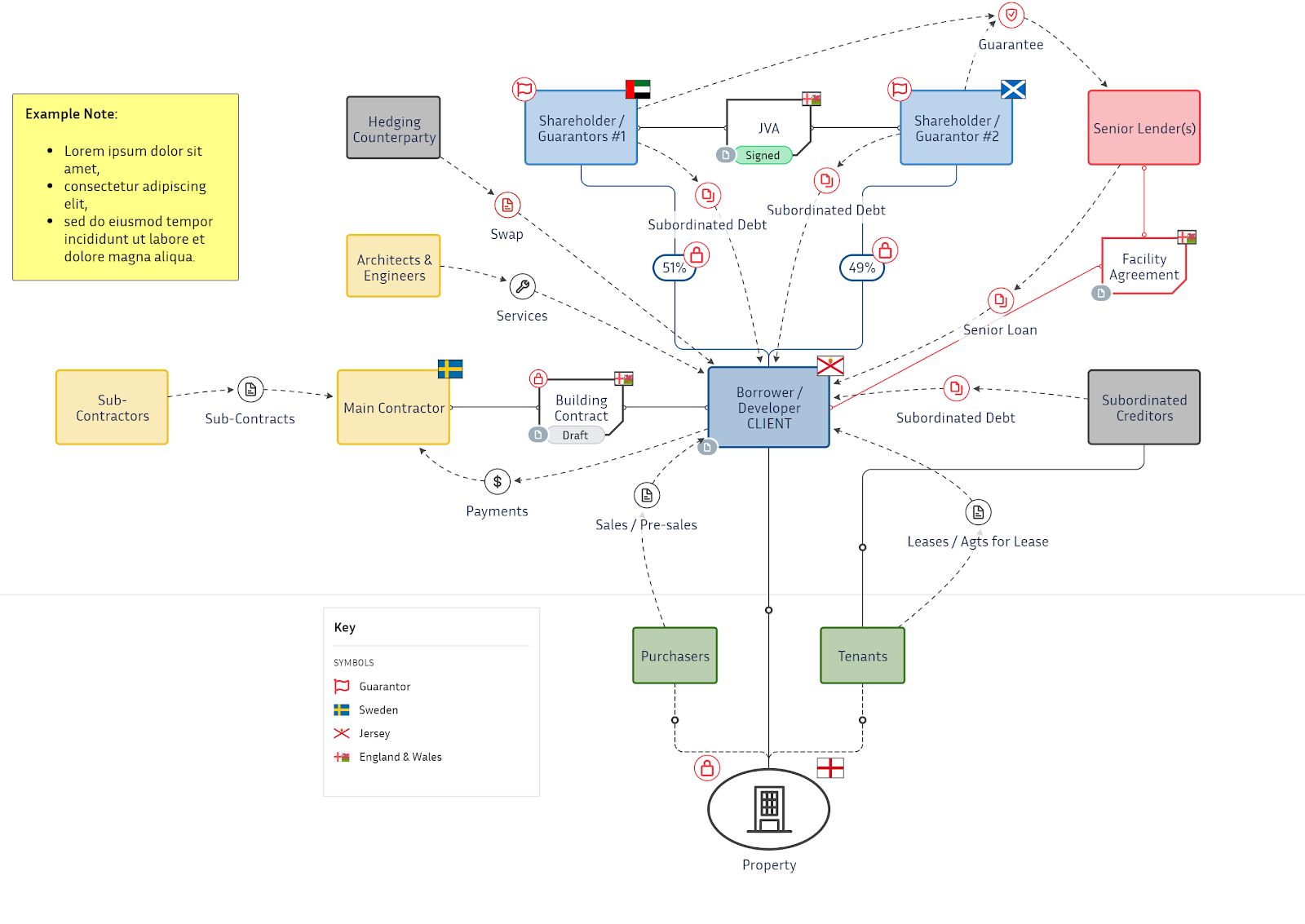 An examples of StructureFlow's Visualisation Diagram