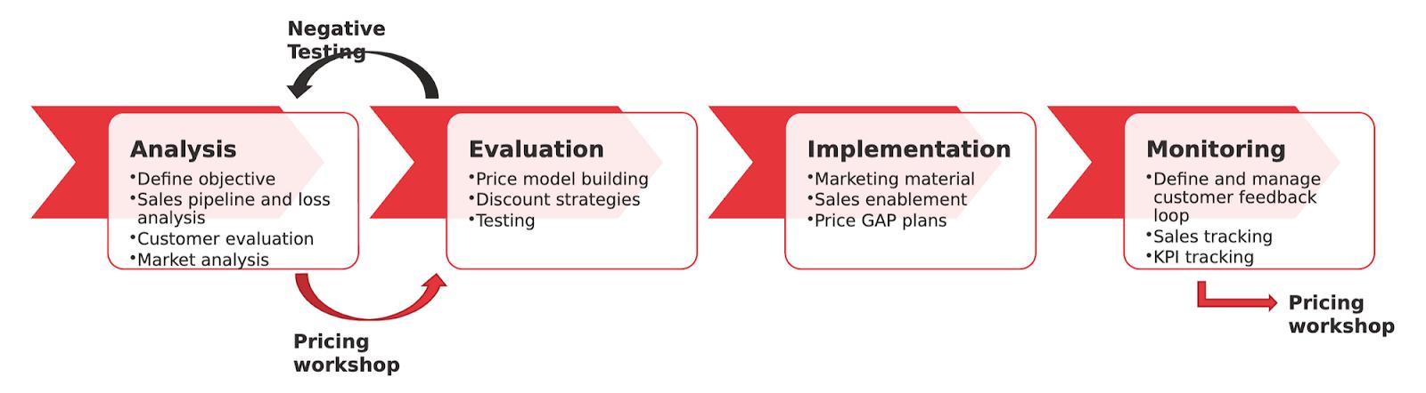 Framework for pricing work streams