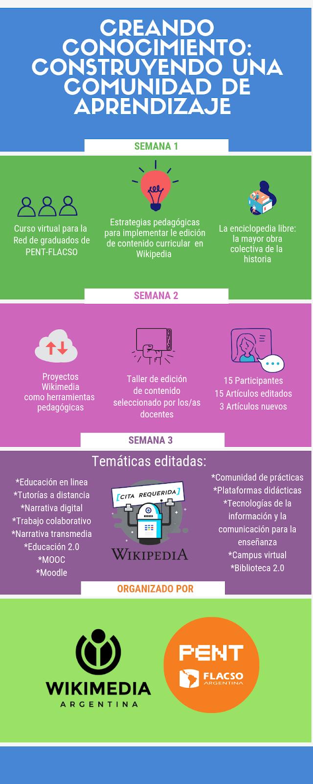 Macintosh HD:Users:eugenia:Desktop:Curso Virtual Wikimedia argentina y pent flacso.png