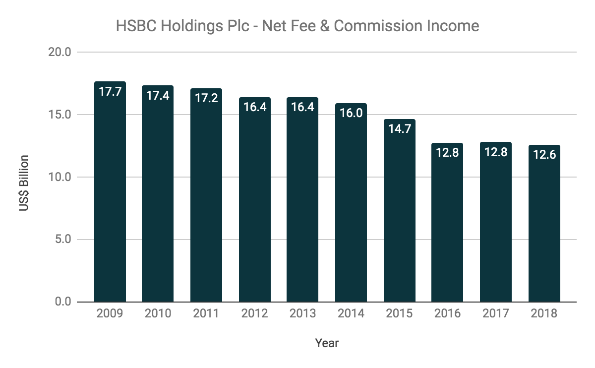 Why HSBC Plc Might Be Undervalued Today