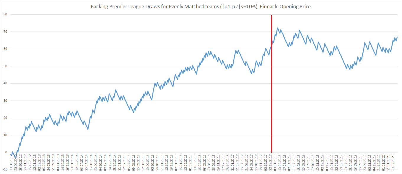 Backing the draw in close games (Premier League, ROI)