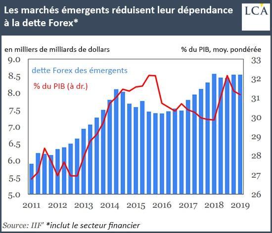 Graphique dépendance des marchés émergents à la dette Forex
