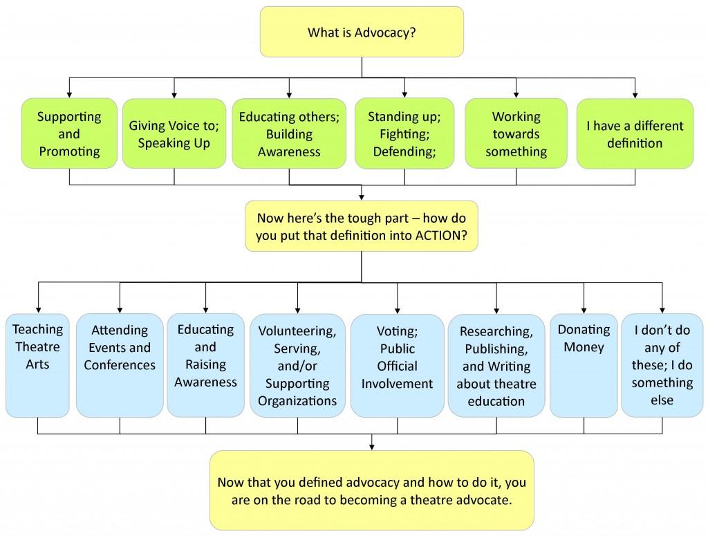 advocacy answers2
