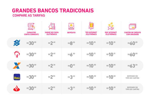 custo de tarifa dos bancos
