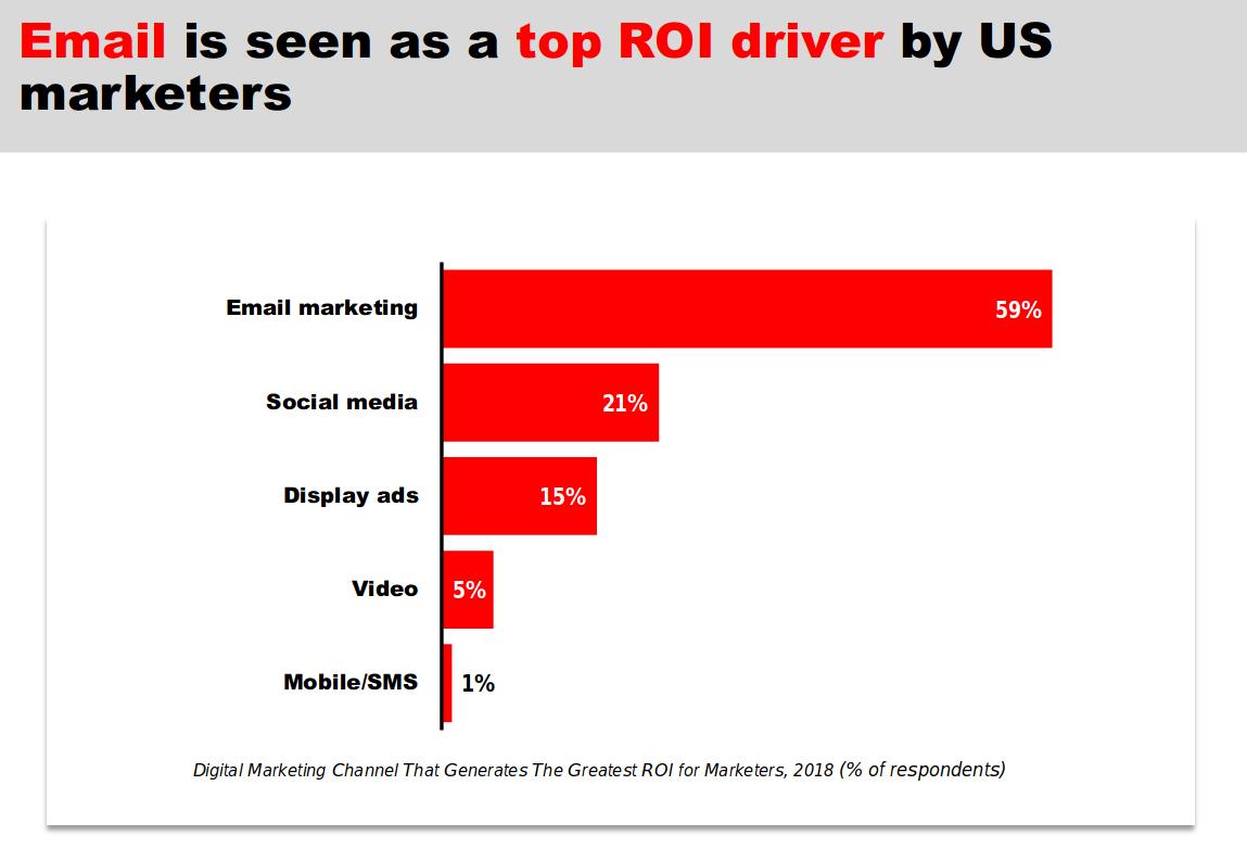 Email - самый главный драйвер роста ROI, по мнению маркетологов в США