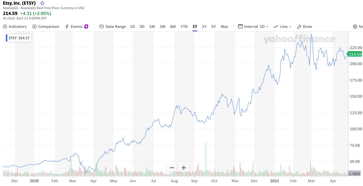 Etsy Stock Forecast, Share Price Chart