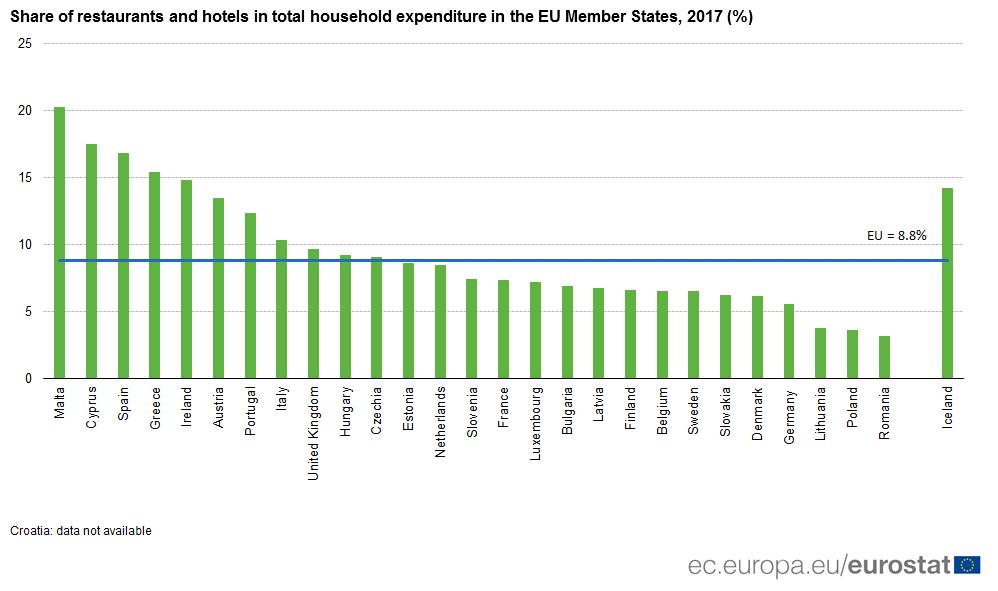 Wydatki na hotele i restauracje w UE