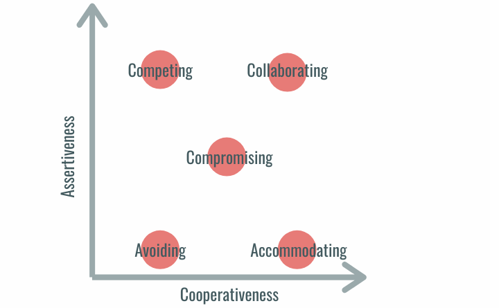 y types of conflict management on a  graph showing where they are in terms of assertiveness (y-axis) and cooperativeness (x-axis)