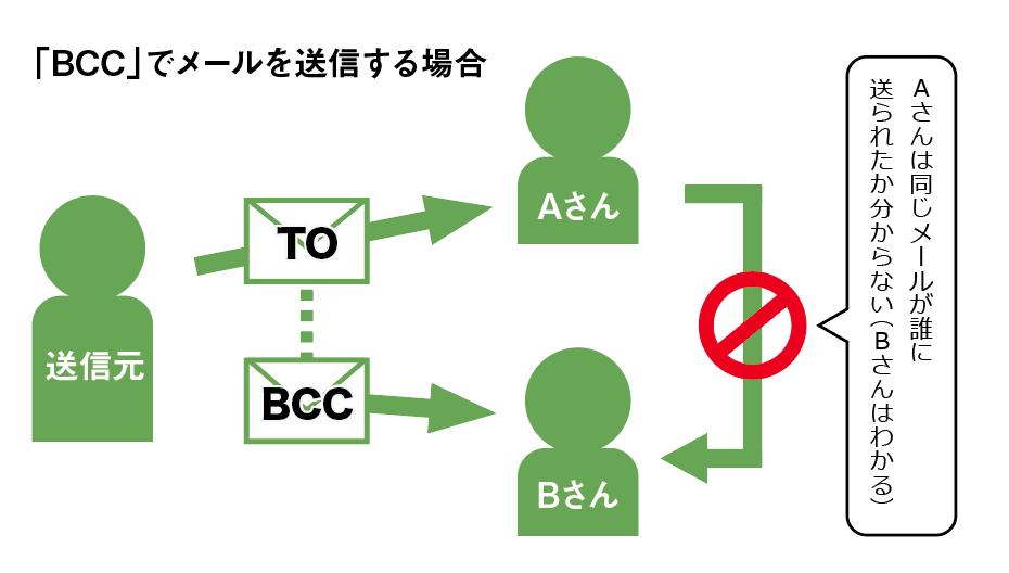BCCでメールを送信する場合