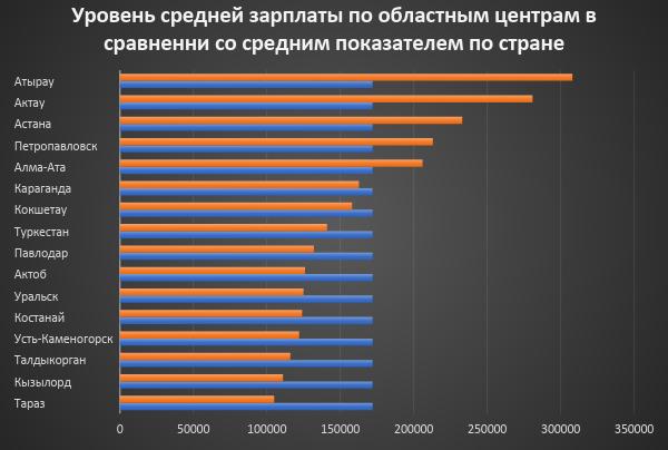 уровень средней зарплаты в городах кз