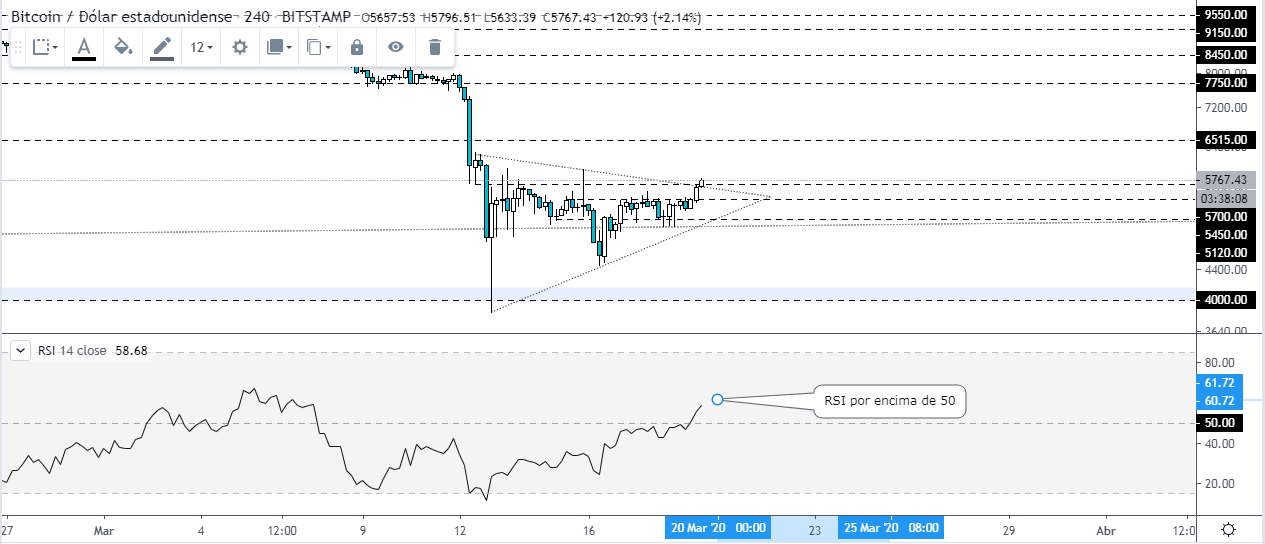 , Bitcoin price consolidates, the risk of another fall is still there, Forex-News, Forex-News