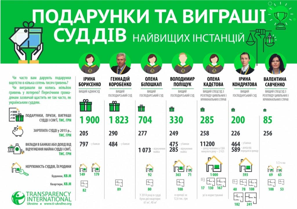 podarunky_ta_vygrashi_sudp_nayvyshchyh_instanciy-01