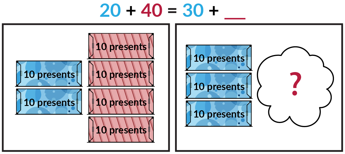 The picture on the left show 2 blue boxes of 10 presents and 4 red boxes of 10 presents. The picture on the right shows 3 blue boxes of 10 presents and an unknown number of red boxes of presents hidden behind a cloud. Blue 20 + red 40 = blue 30 + red blank.