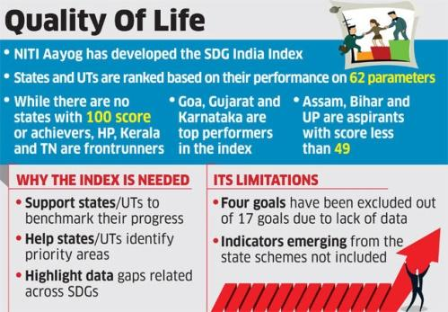 Image result for sdg india index