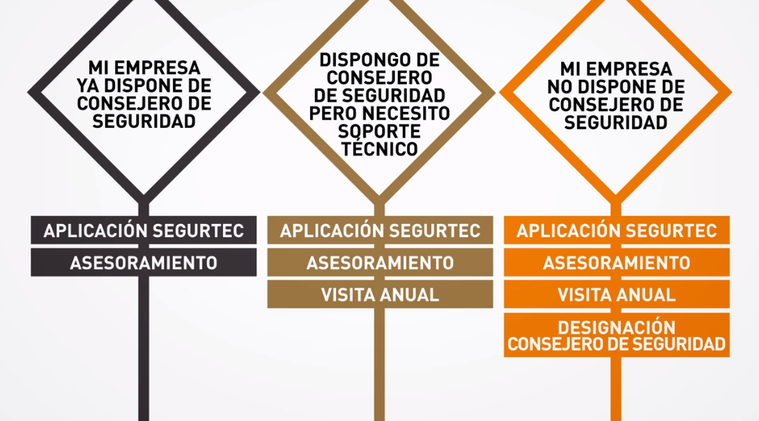 ¿Qué es AITEC? ¿y su servicio SEGURTEC?, en 120 segundos