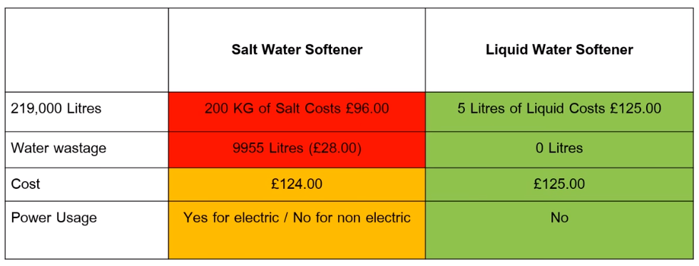 Salt Based and Non Salt Water softener - cost comparison