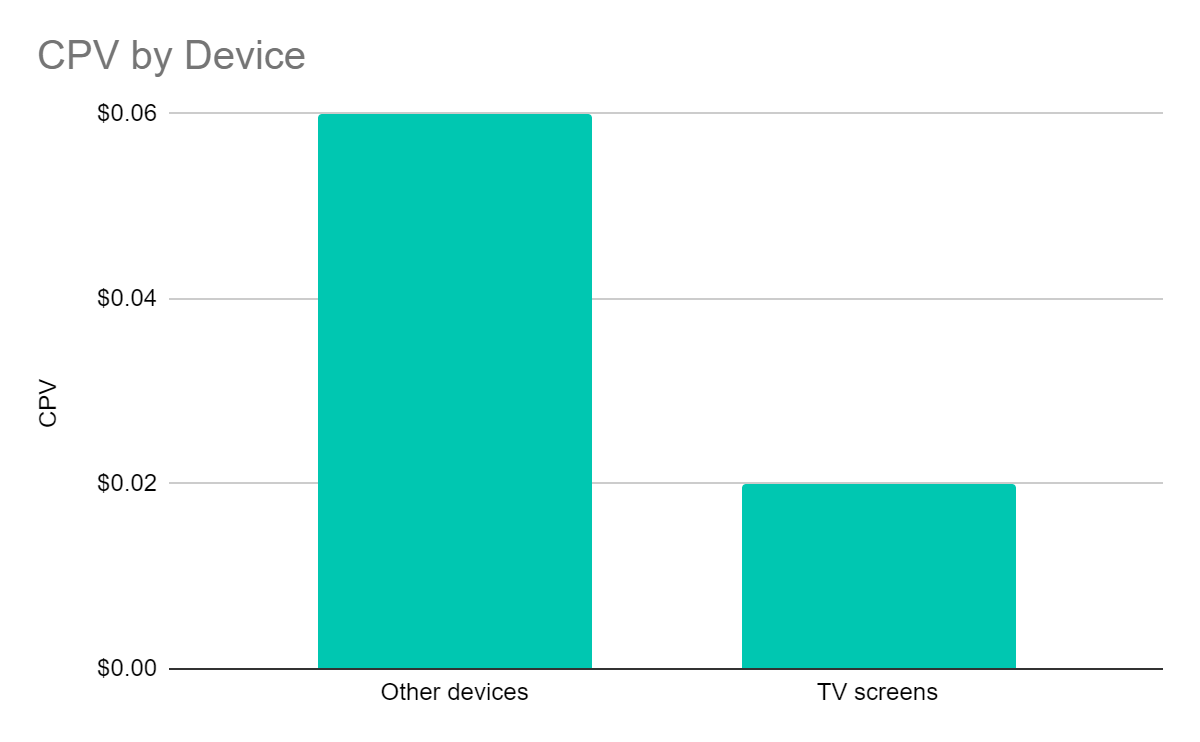 Graph showing TV screens have a less expensive cost-per-view (CPV) compared to other devices