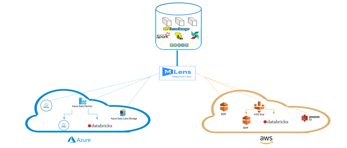 Migrate Hadoop Data, Workloads, and Orchestration to
