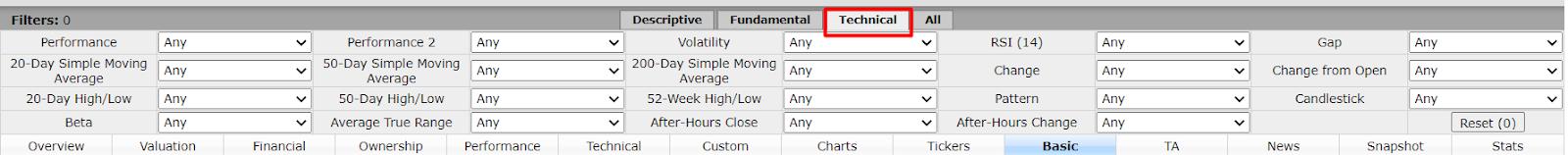 как работать с finviz - технический анализ