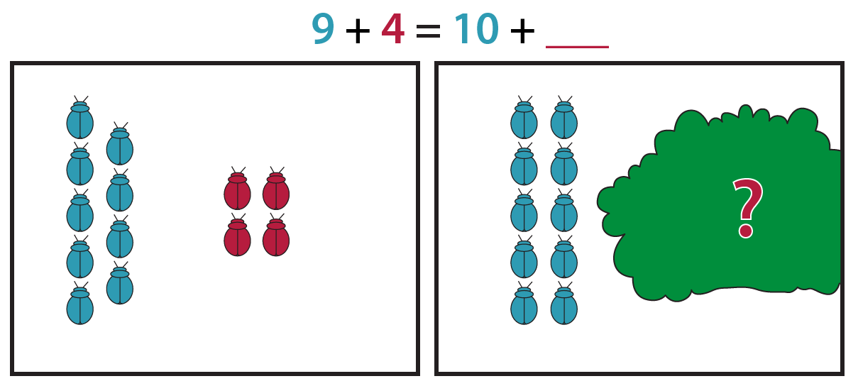 The picture on the left shows 9 blue beetles and 4 red beetles. The picture on the right shows 10 blue beetles and a plant with a red question mark. The equation is blue 9 + red 4 = blue 10 + red blank.
