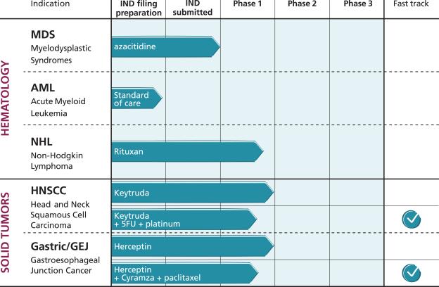 Обзор IPO ALX Oncology