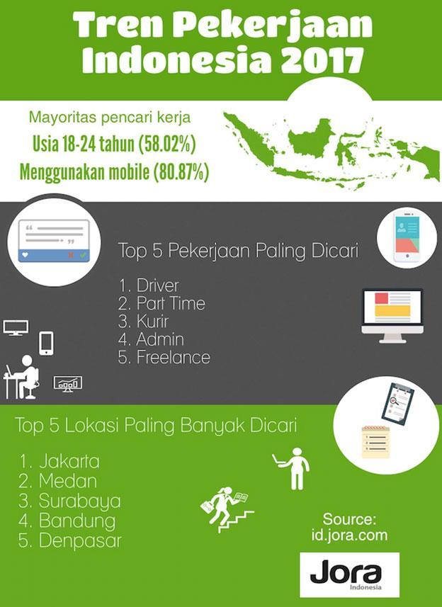 Jora Luncurkan Aplikasi Info Lowongan Kerja Indonesia Gratis