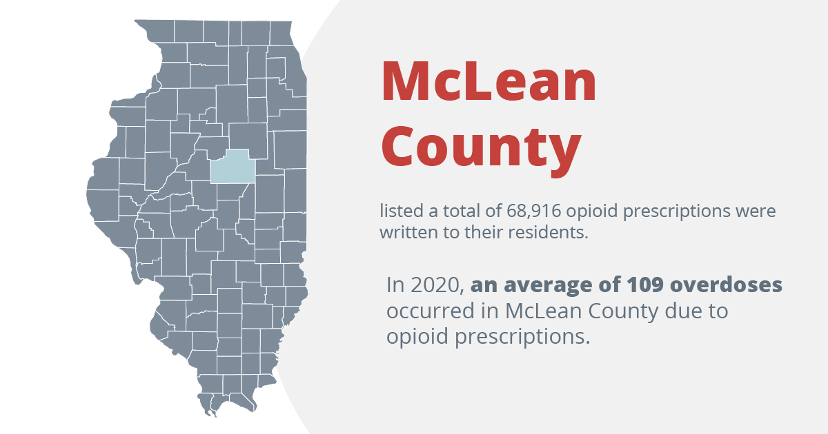 Mclean county listed a total of 68,916 opioid prescriptions were written to their residents. In 2020, an average of 109 overdoses occurred in mclean county due to opioid prescriptions