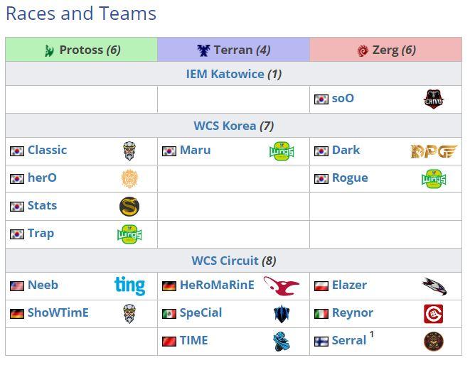 StarCraft-II-World-Championship-Series