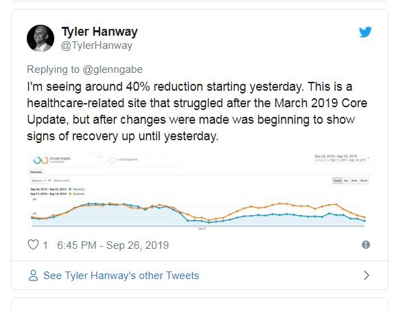 график показывает резкое падение позиций