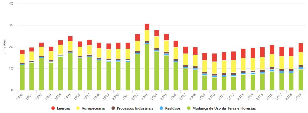 Gráfico mostrando as atividades de maior emissão de gases responsáveis pelo Efeito Estufa, o que demonstra a importância da agricultura de baixo carbono. (Fonte: SEEG)