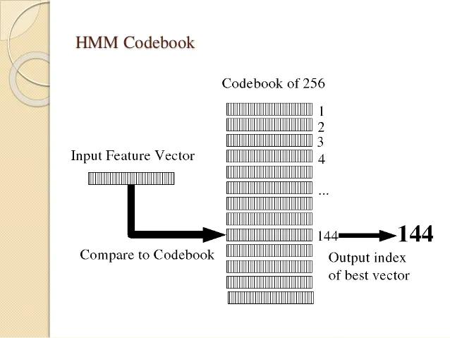 HMM codebook