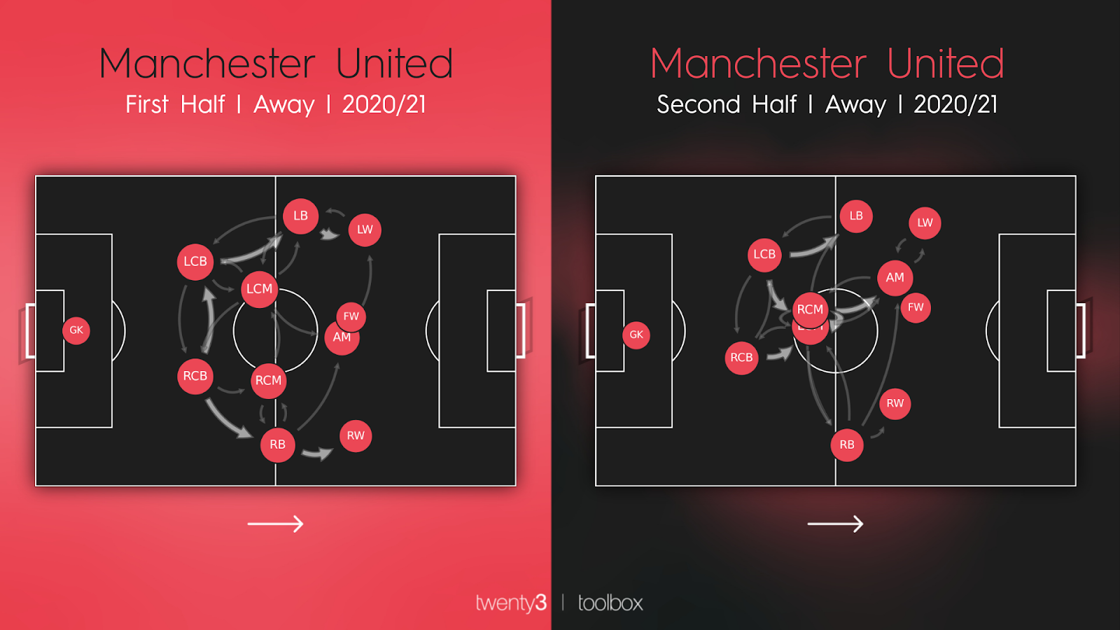 Manchester United pass map in the first half vs the second half during the 2020/21 season.