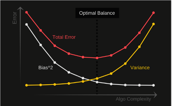 Why is Bais Variance Tradeoff?