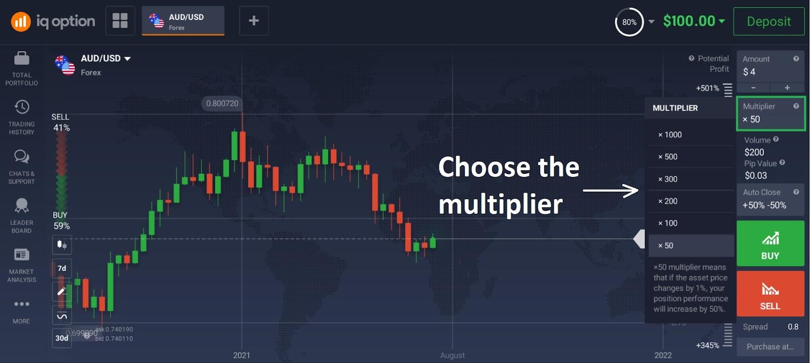Revue du trading Forex avec IQ Option