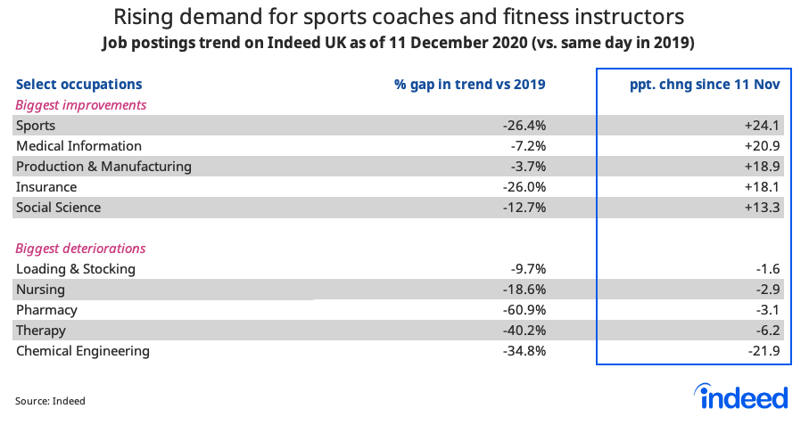 Table showing rising demand for sports coaches and fitness instructors